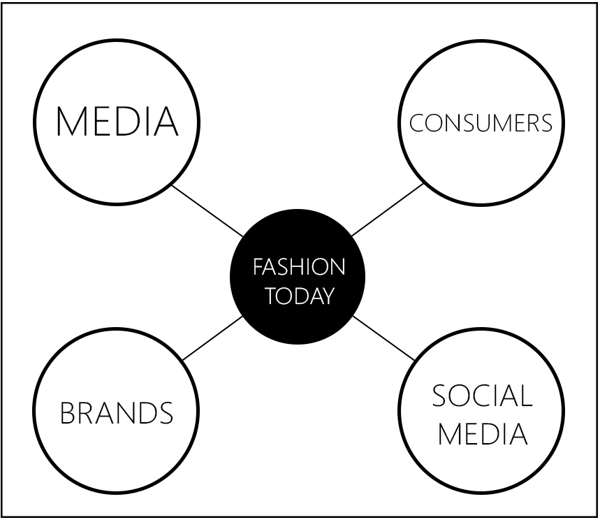 What Fashion Looks Like Today: Sustainable Fashion - The Fashion Folks